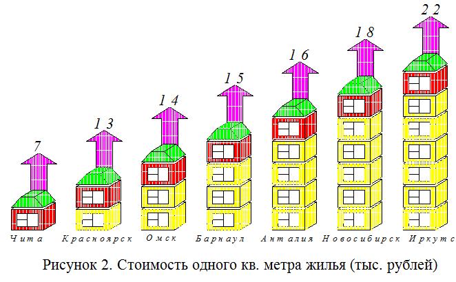 Стоимость одного кв. метра жилья