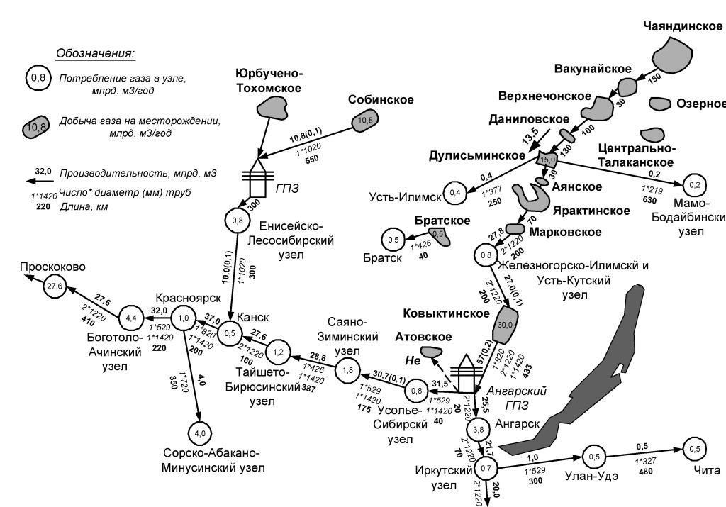 газификация иркутской области
