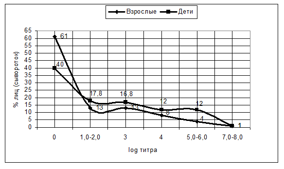 Распределение индивидуальных показателей содержания противомикробных антител