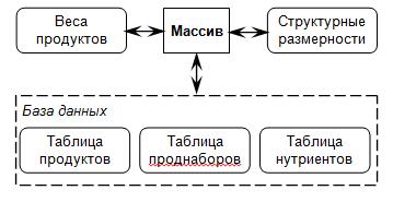 Внутренне представление данных в программе