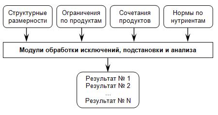 Модель работы подсистемы по расчету рационов