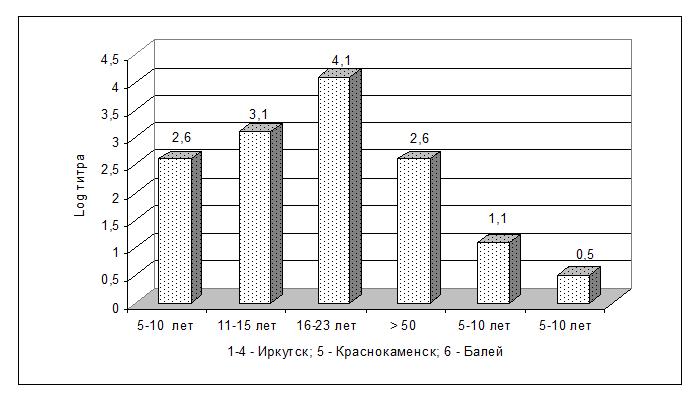 Средний популяционный уровень нормальных антител