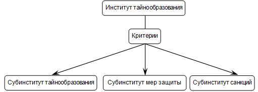 институт тайнообразования