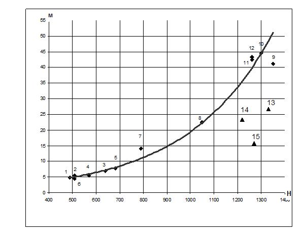 Зависимость модулей стока от средней высоты бассейна