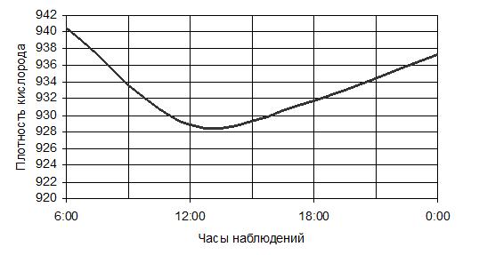 Суточный ход плотности кислорода в воздухе