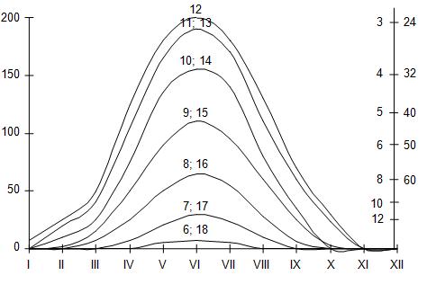 Номограмма для определения продолжительности солнечных ванн