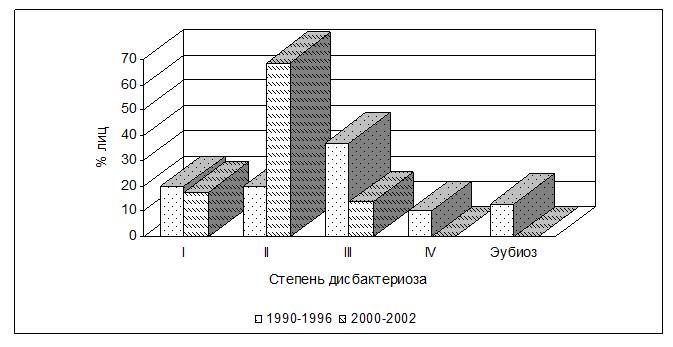 Динамика типов кишечного дисбактериоза у детей